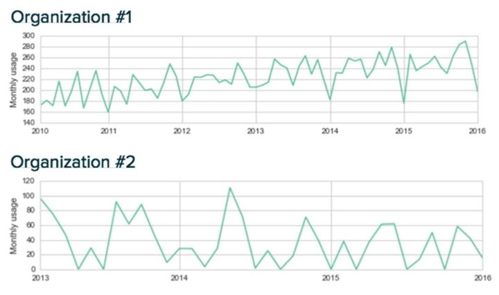 Figure 1: Aggregated monthly usage over time for two different organizations. Organization #1 has used telephony services for six years and presents an increasing trend despite some low peaks due to seasonality (consistent low peaks at the end/beginning of the year). Organization #2 has had rather inconsistent usage over three years with several months of no usage at all.