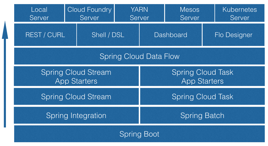 Building Blocks of Spring Cloud Data Flow Ecosystem
