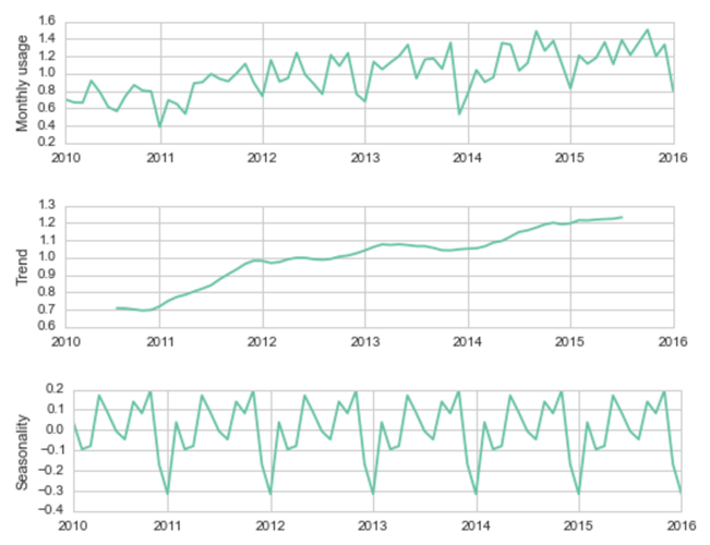 Figure 2: Visualization of trend and seasonal signals extracted from a monthly (normalized) aggregated usage signal in organization #1 and using the open-source statsmodels Python library. Both seasonality and trend can be used to better understand usage behavior over time (e.g. low usage peaks at the end of year might not be indicative of churn but rather holiday season).