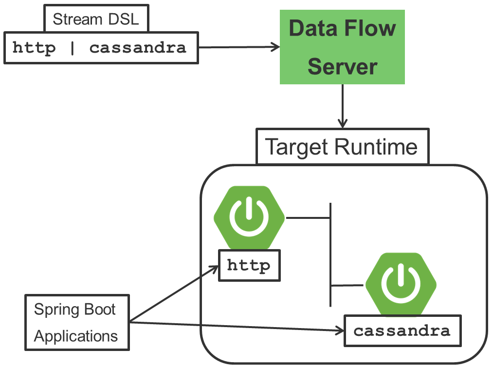 Reference Architecture: Consuming data from an `http` endpoint and writing to Cassandra