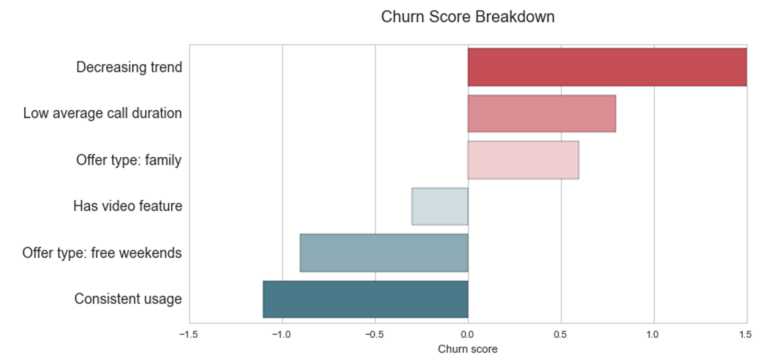 Figure 3: Churn score breakdown example for a particular customer showing the top three churn factors—decreasing trend in usage time series signal, low average call duration, and having a family subscription offer. It also shows the top three non-churn factors—consistent usage over time, having a weekend subscription offer and the activation of a video feature. Importantly, a different customer might present a different churn score breakdown.