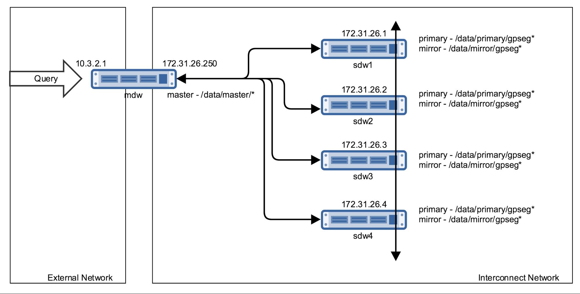 Figure 1. Basic Segmented Network without Zettaset BDEncrypt