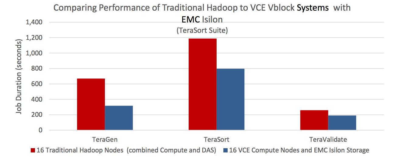 Source: Enterprise Storage Group Lab Review: VCE Vblock Systems with EMC Isilon for Enterprise Hadoop