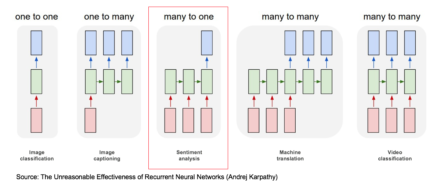 Figure 6: Various options to construct recurrent neural networks.