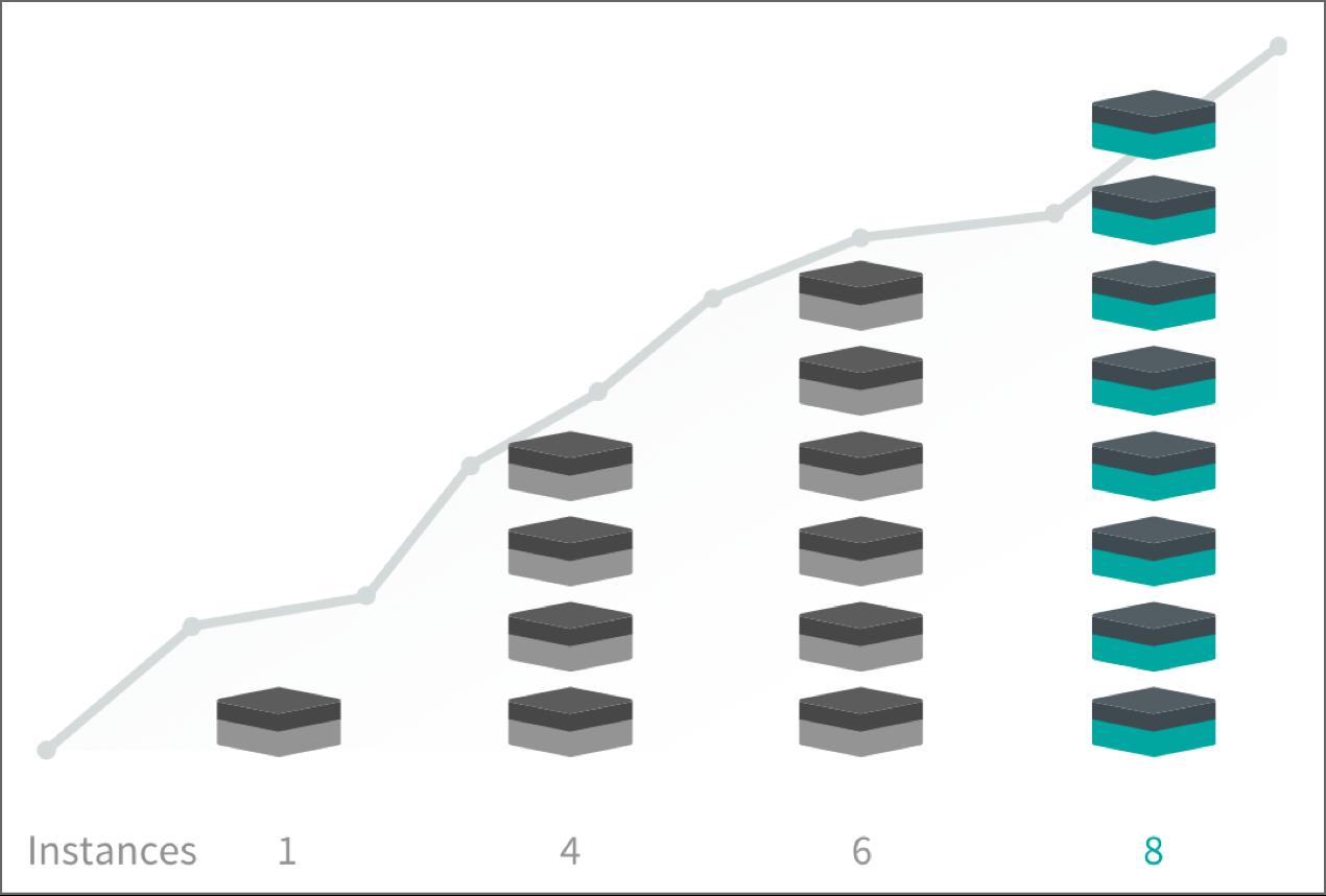 Image: scaling