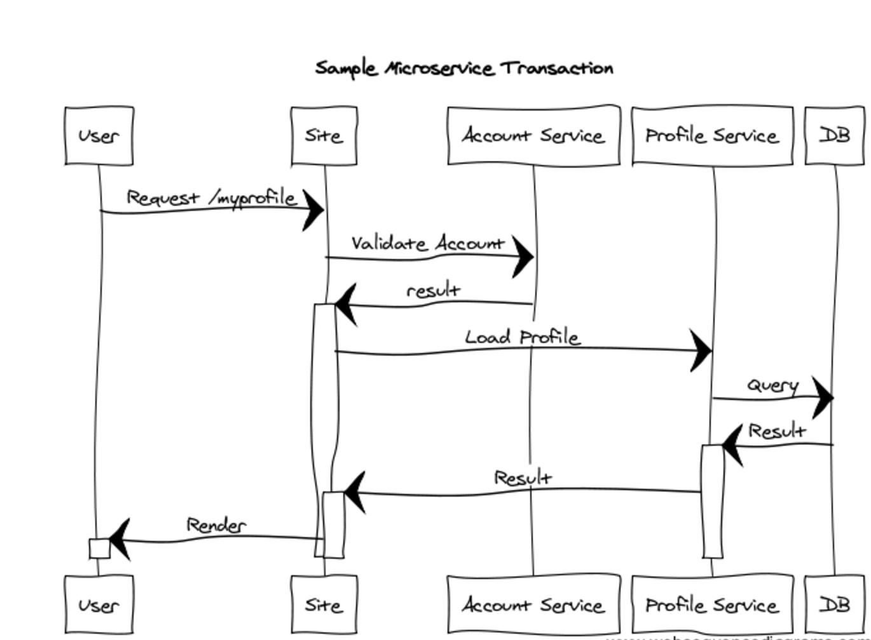 Sample Microservice Transaction