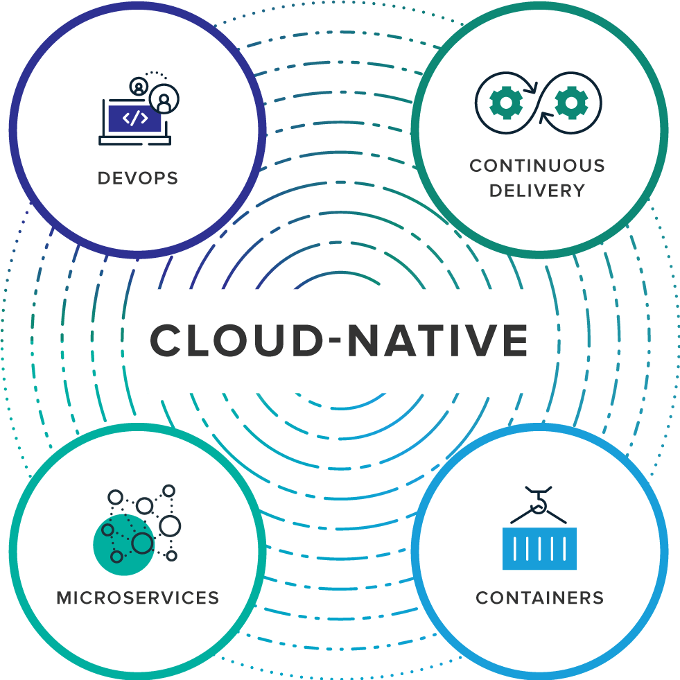 Image: Cloud Native diagram