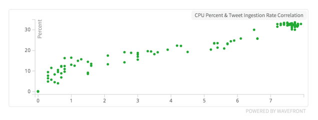 cpu and twitter correlation