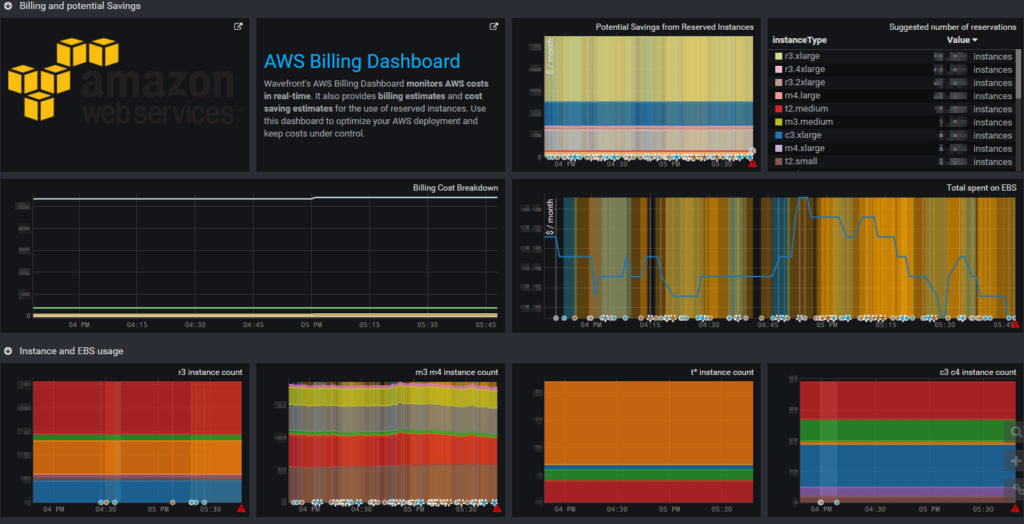 dashboards_aws