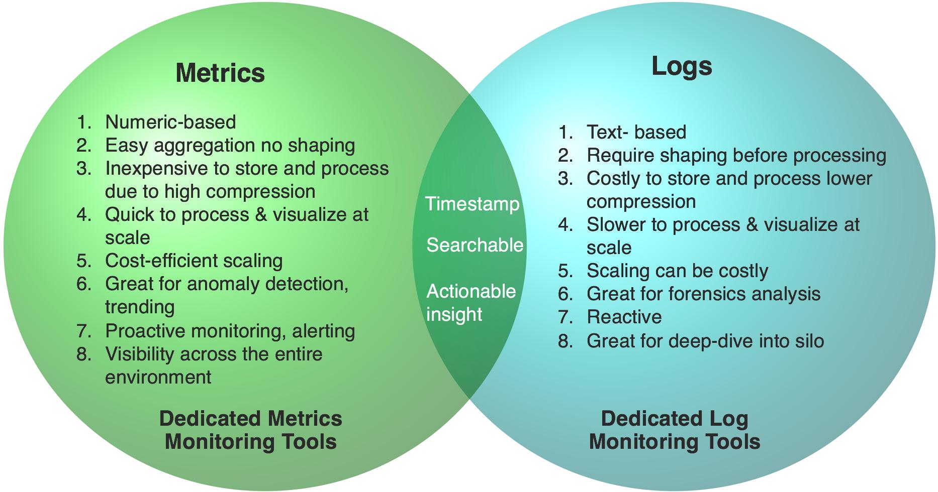Metrics vs Logs fig 1