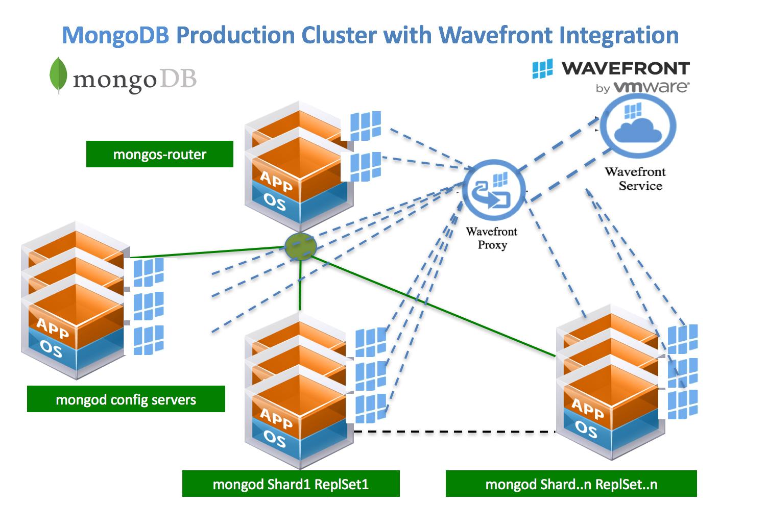 MongoDB and Wavefront