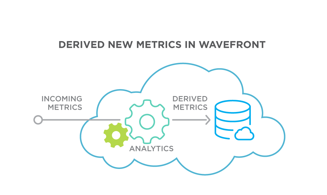 Derived new metrics in wavefront