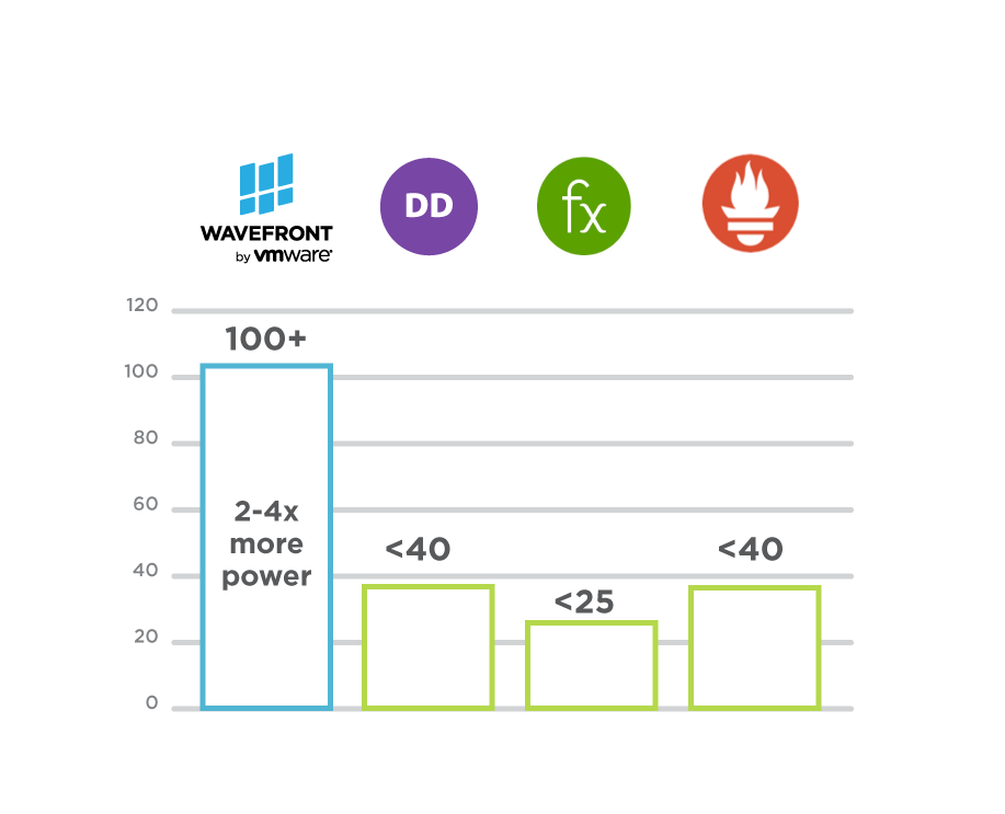 Wavefront comparison to competitors