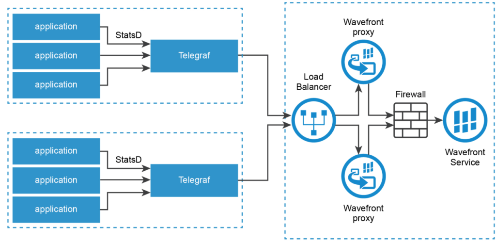 Delta counters architecture with wavefront